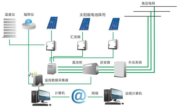 光伏电站系统组成图